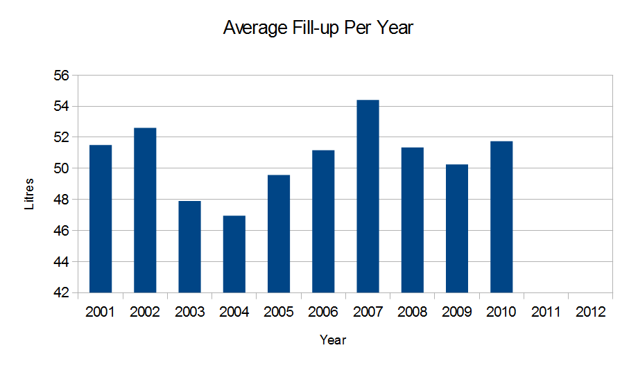 Average Fill-up Per Year
