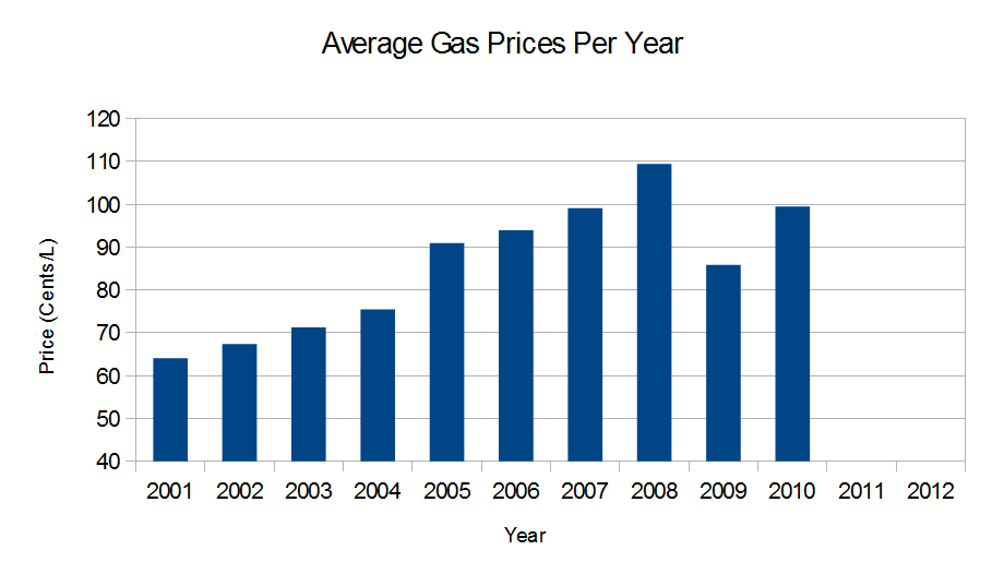 Average Gas Prices Per Year